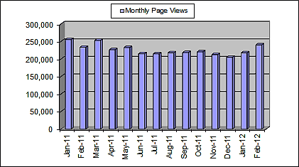 Monthly Page Views